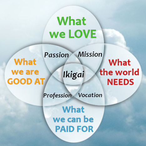 Ikigai - the Reason of Being