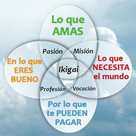 Ikigai - La Razón de Ser